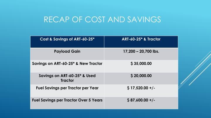 Recap Of Cost and Savings
