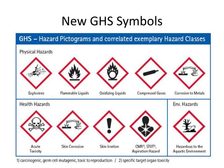 Ppt Chemical Hazard Labels Powerpoint Presentation Id2047863