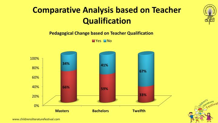 Comparative Analysis based on Teacher Qualification