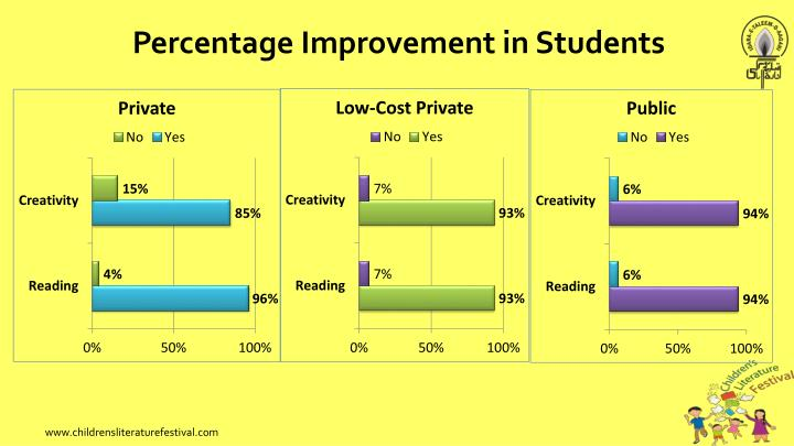 Percentage Improvement in Students