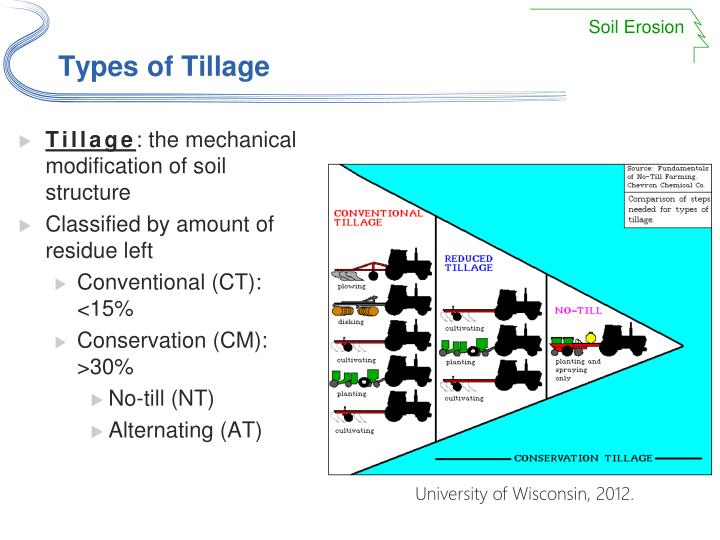 Types of Tillage