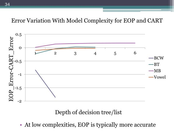 At low complexities, EOP is typically more accurate