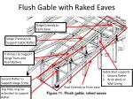 flush gable with raked eaves
