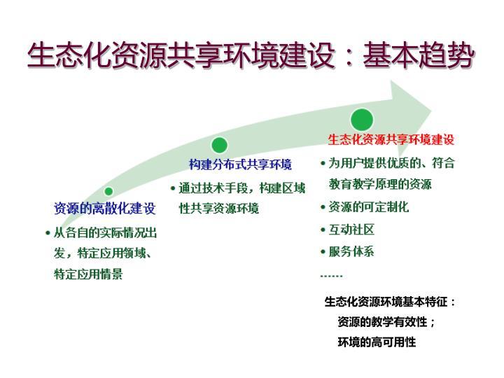 生态化资源共享环境建设:基本趋势