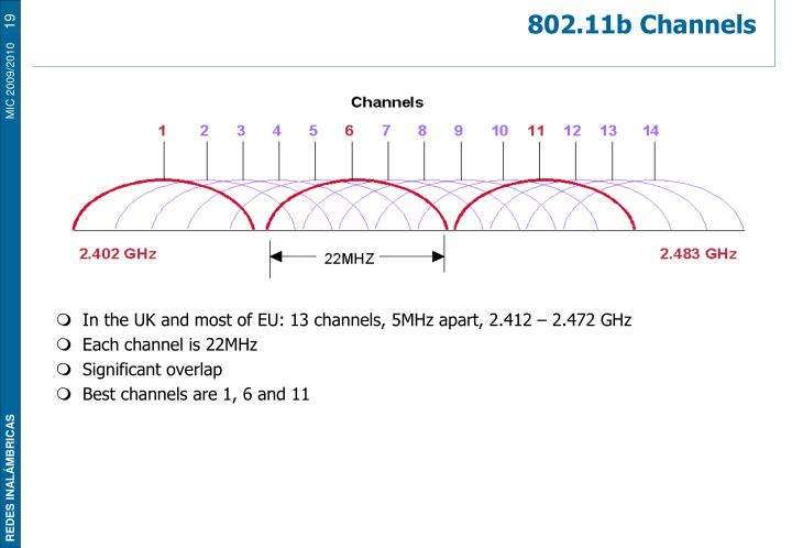 In the UK and most of EU: 13 channels, 5MHz apart, 2.412 – 2.472 GHz