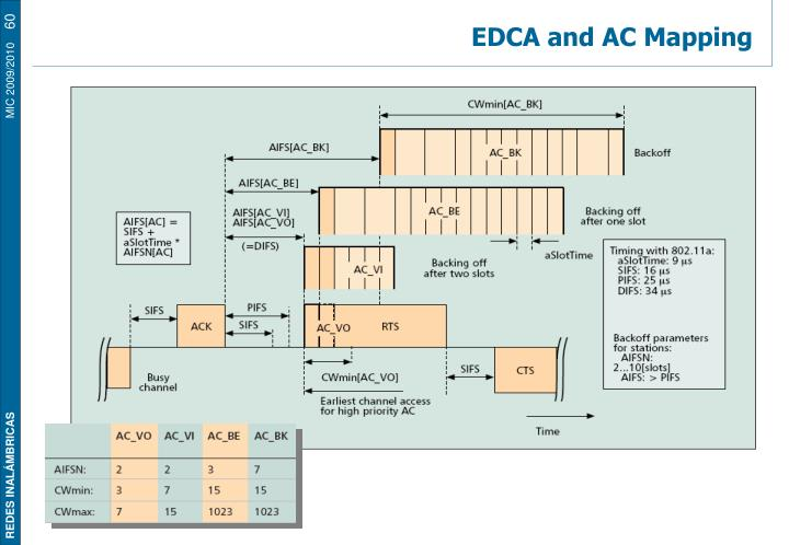EDCA and AC Mapping