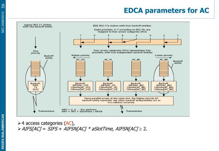 EDCA parameters for AC