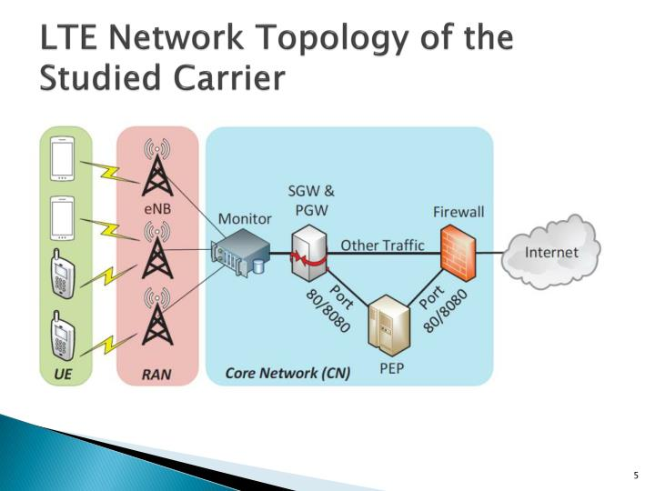 LTE Network Topology of the Studied Carrier