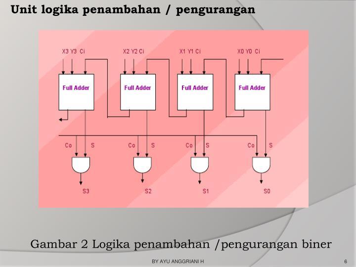 Unit logika penambahan / pengurangan