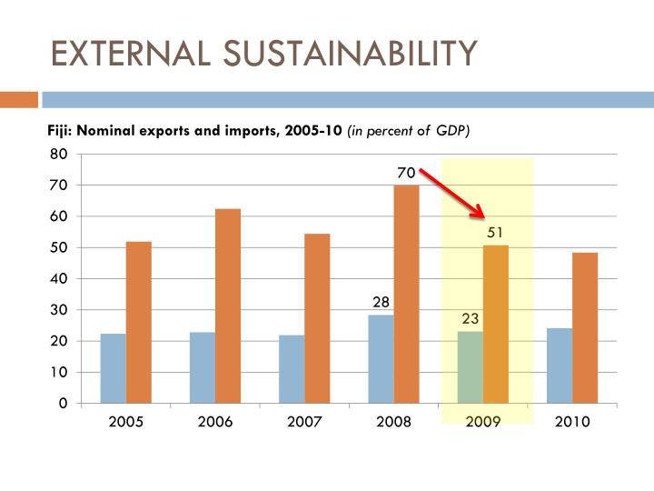 EXTERNAL SUSTAINABILITY