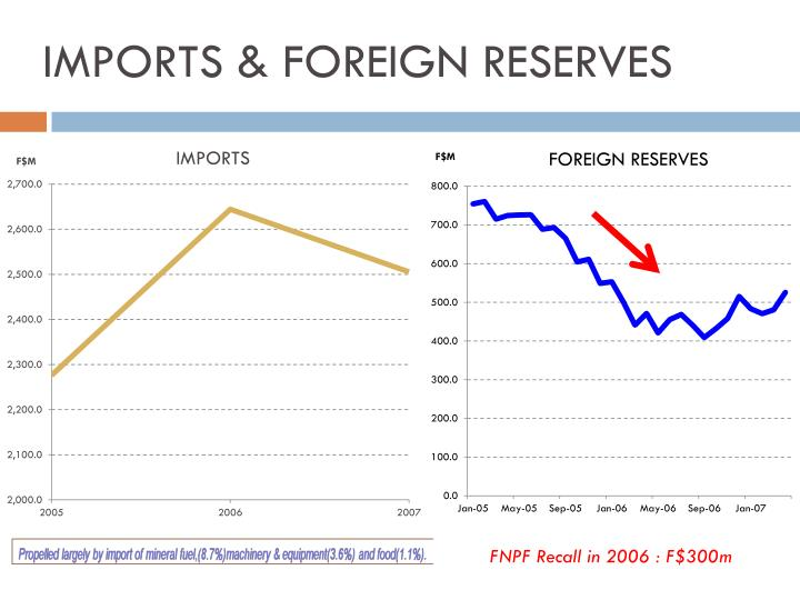 IMPORTS & FOREIGN RESERVES