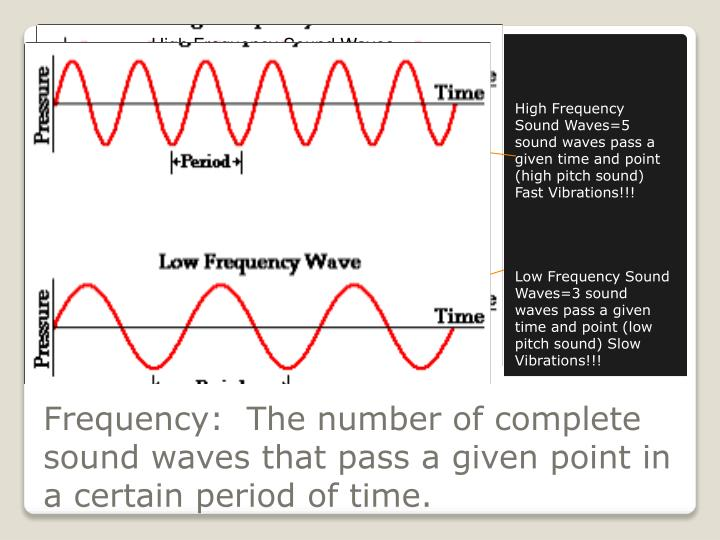 frequency and volume of sound waves Waves and sound questions for your custom how loud or soft a sound is: volume the si unit for measuring the frequency of a wave is the.