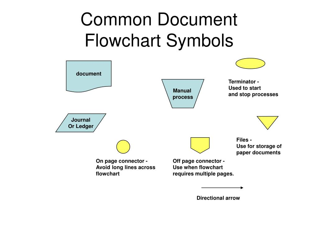 Sdl flowchart create a flowchart sdl flowchartsdl specification and description language pooptronica Gallery