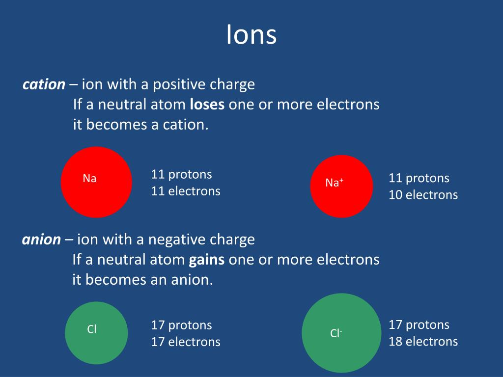 PPT - Atoms and Ions PowerPoint Presentation, free ...