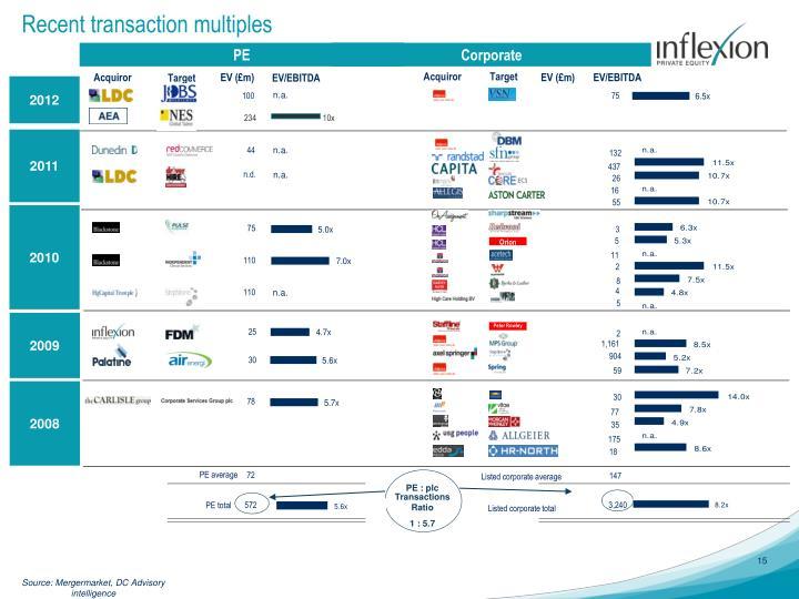 Recent transaction multiples