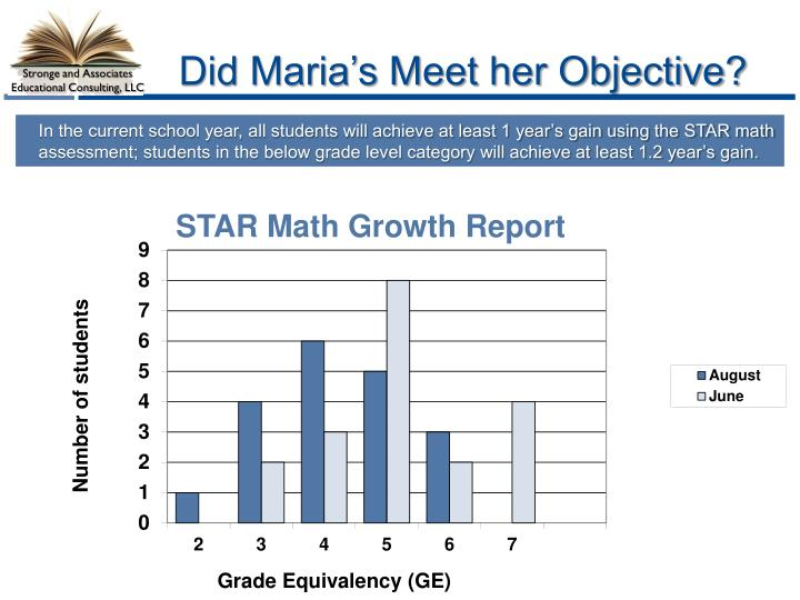 Did Maria's Meet her Objective?