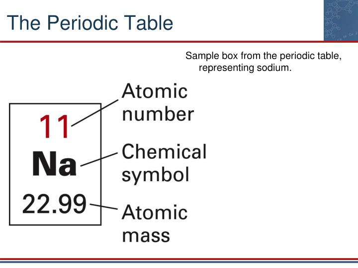 Sample box from the periodic table, representing sodium.
