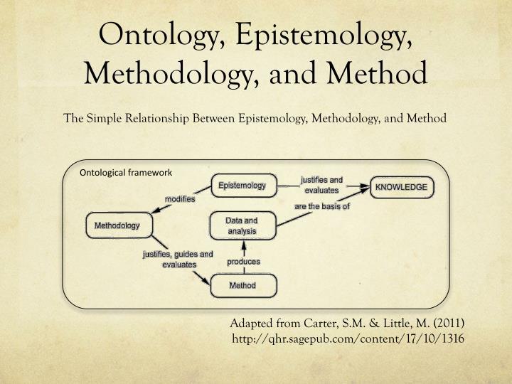 Ontology, Epistemology, Methodology, and Method