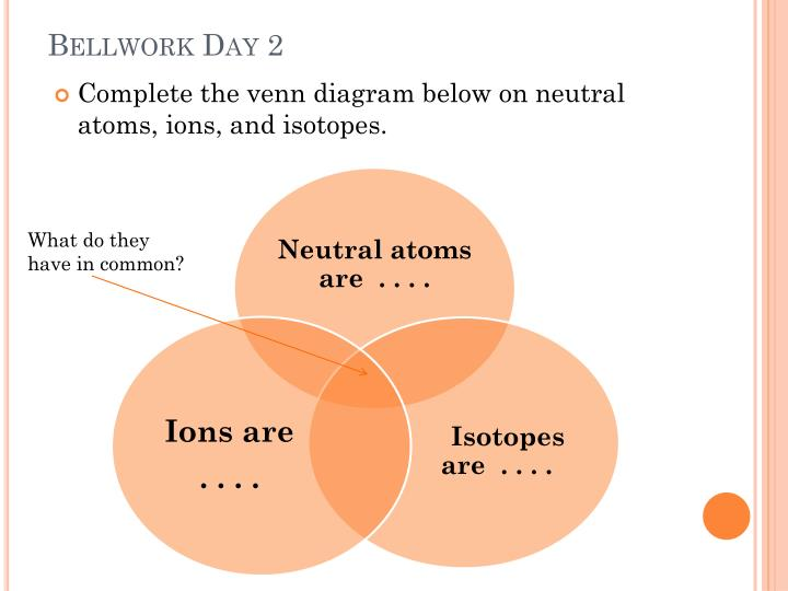 Ppt chapter 6 lesson 2 atomic structure powerpoint presentation bellwork day 2 complete the venn diagram below on neutral atoms ions ccuart Image collections