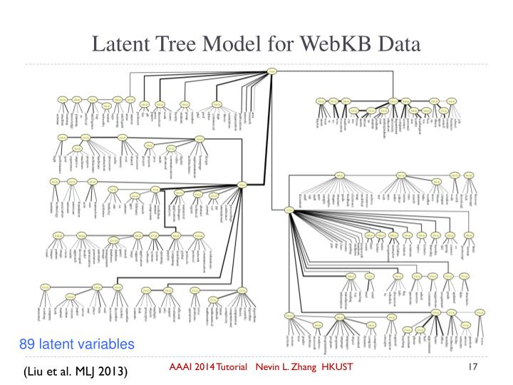 Latent Tree Model for