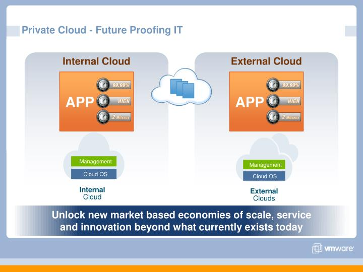 Private Cloud - Future Proofing IT