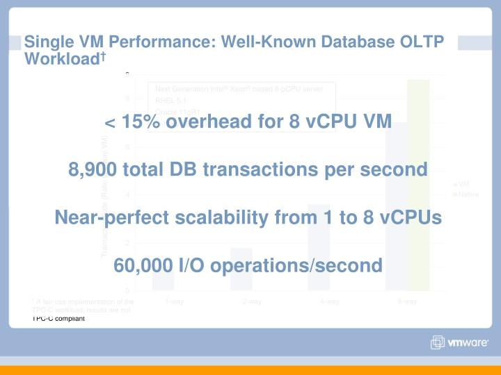 Single VM Performance: Well-Known Database OLTP Workload