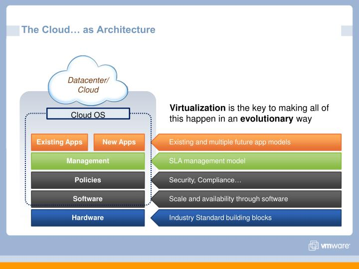 The Cloud… as Architecture