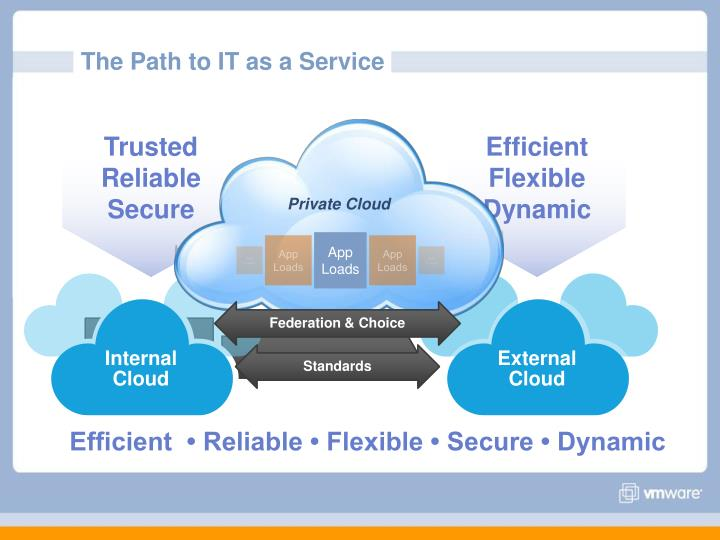 The Path to IT as a Service