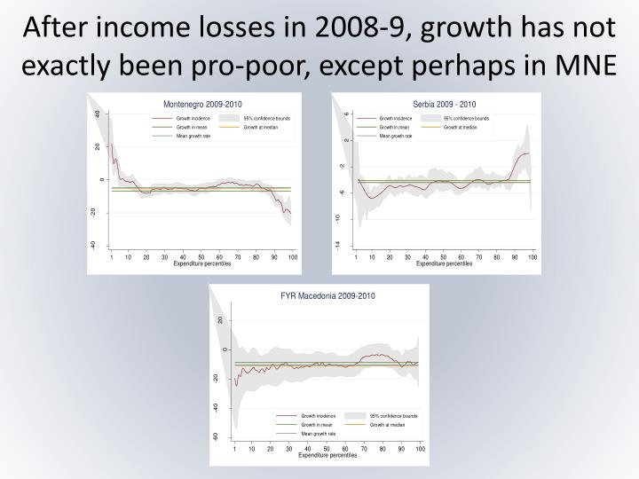 After income losses in 2008-9, growth has not exactly been pro-poor, except perhaps in MNE
