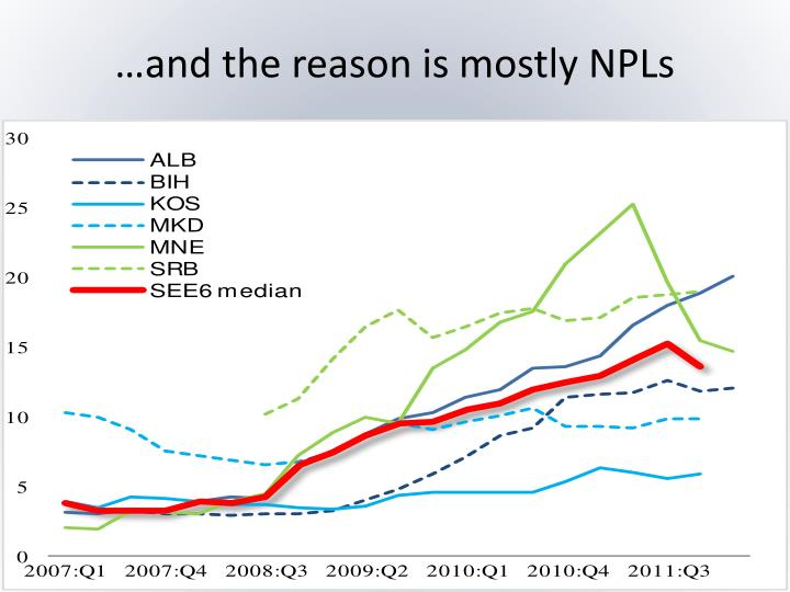 …and the reason is mostly NPLs