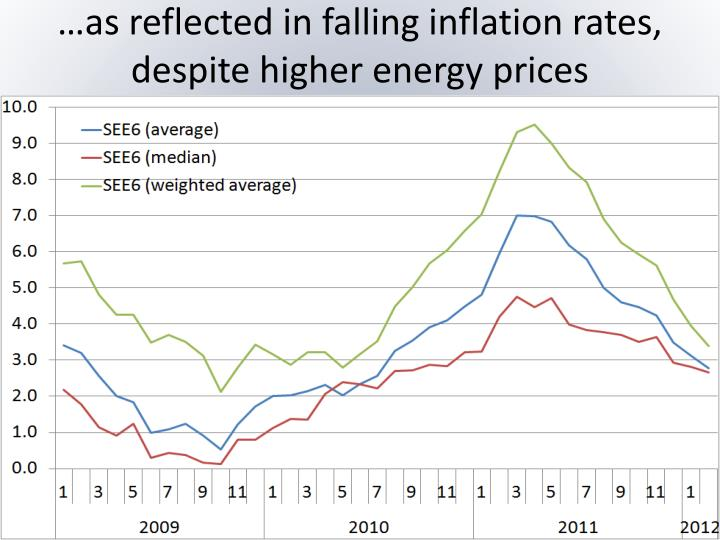 …as reflected in falling inflation rates, despite higher energy prices