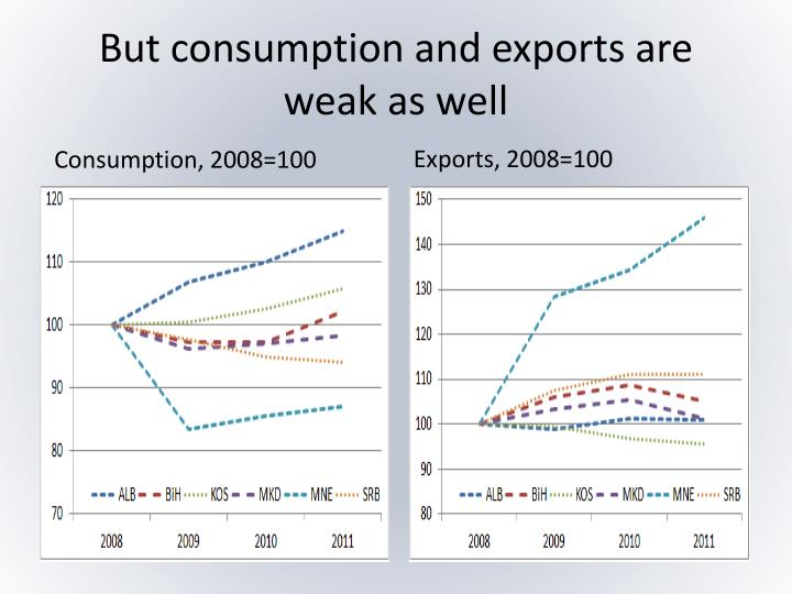 But consumption and exports are weak as well