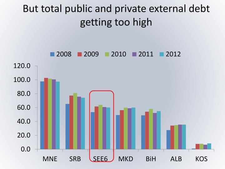 But total public and private external debt getting too high