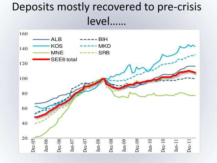 Deposits mostly recovered to pre-crisis level……