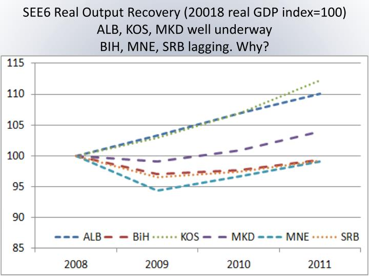 SEE6 Real Output Recovery (20018 real GDP index=100)