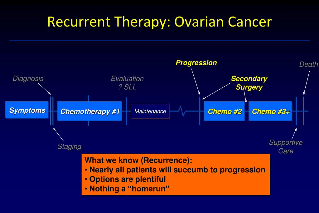 Ppt Ovarian Cancer Standards Of Care And New Opportunities Powerpoint Presentation Id 2052754