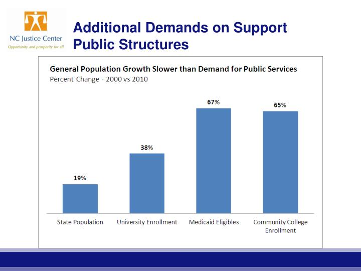 Additional Demands on Support Public Structures