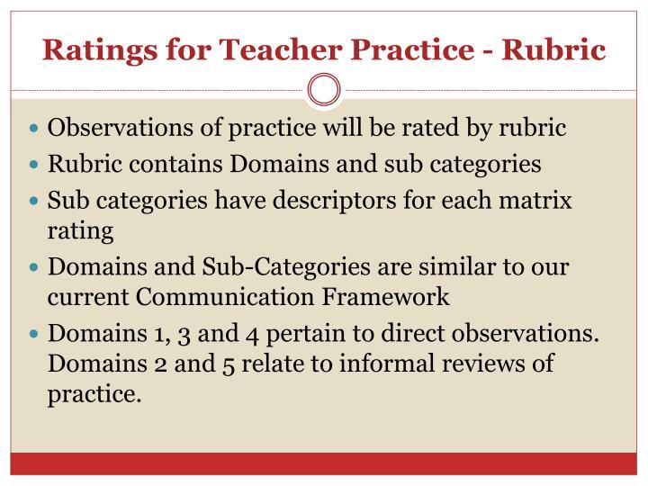 Ratings for Teacher Practice - Rubric