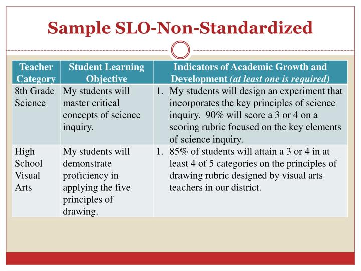 Sample SLO-Non-Standardized