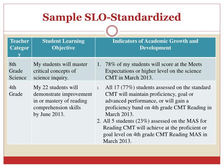 Sample SLO-Standardized