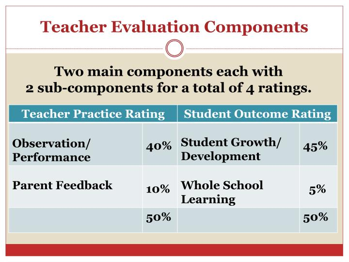 Teacher Evaluation Components