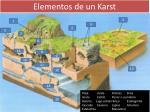 elementos de un karst