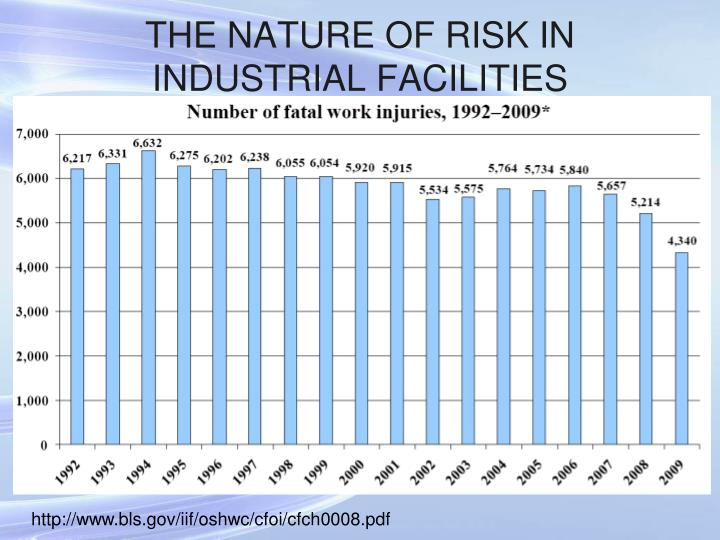 The nature of risk in industrial facilities