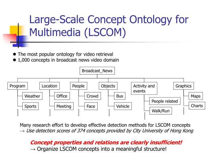 Large-Scale Concept Ontology for Multimedia (LSCOM)