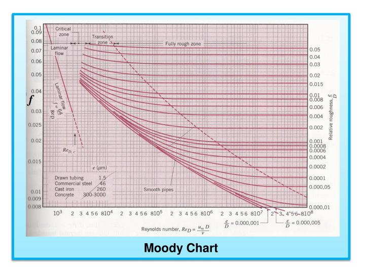 Ppt fouling factor powerpoint presentation id2053307 moody chart ccuart Images