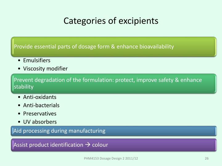 Categories of excipients