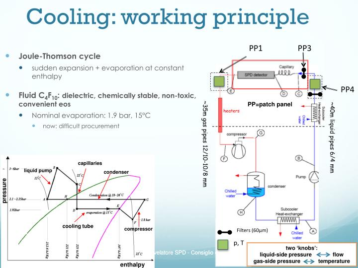 Cooling working principle
