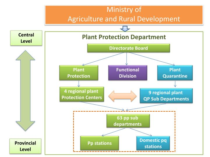 Ministry of agriculture and rural development1