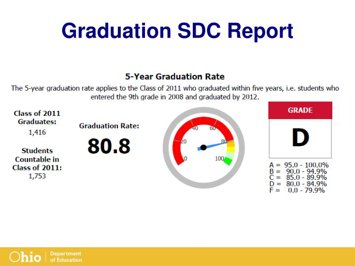 Graduation SDC Report