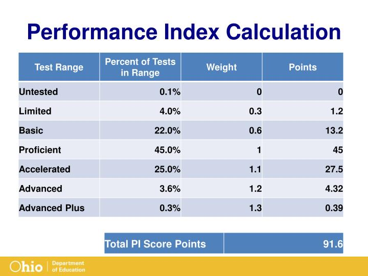 Performance Index Calculation
